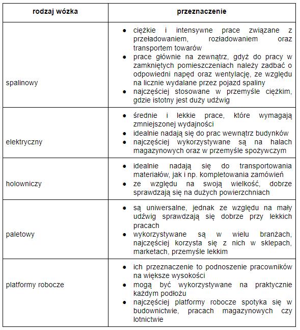tabela jaki wózek używany wybrać