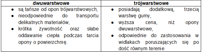tabela rodzaj opon widlaki