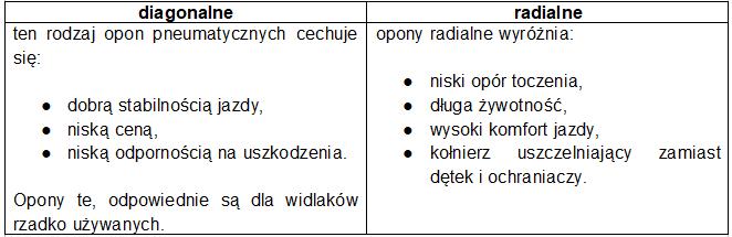tabela wozki widlowe opony